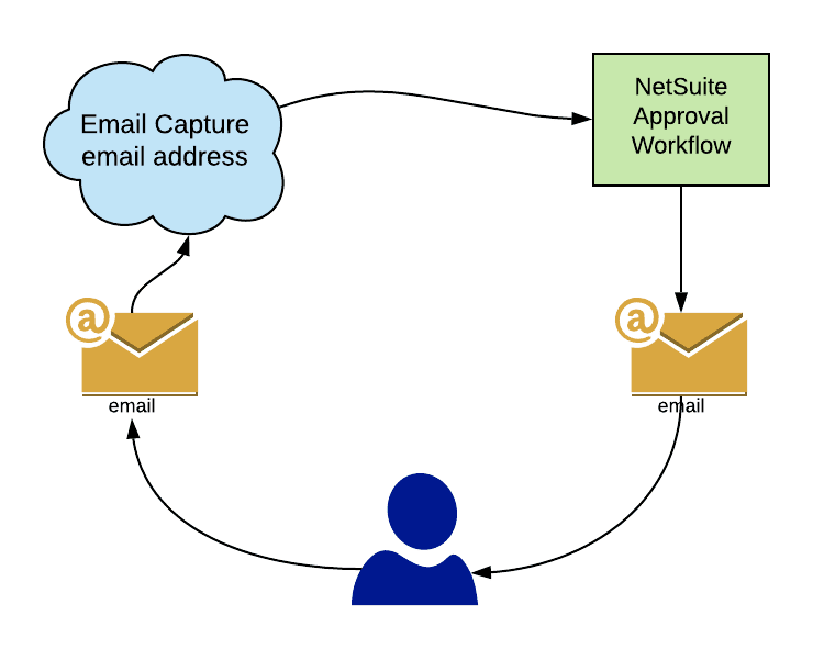 Abaci - Streamline Your Business on NetSuite | Email Approval Flow | NetSuite Consulting | NetSuite Solution Provider